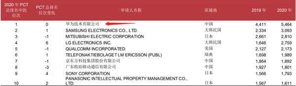 68720件!2020中国专利申请量世界第一:华为四连冠