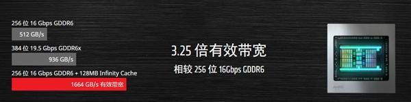 Navi 23核心曝光 AMD不会砍掉Infinity Cache缓存技术