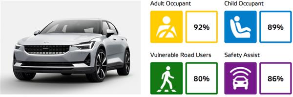 极星2获E-NCAP电动车五星安全评价 碰撞标准史上最严