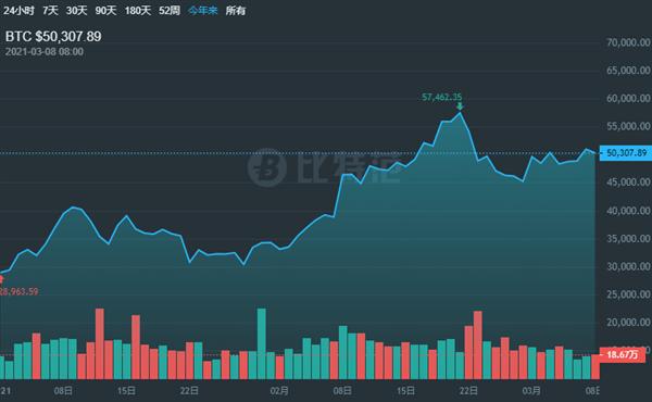 美图4000万美元购加密货币:股价高开低走