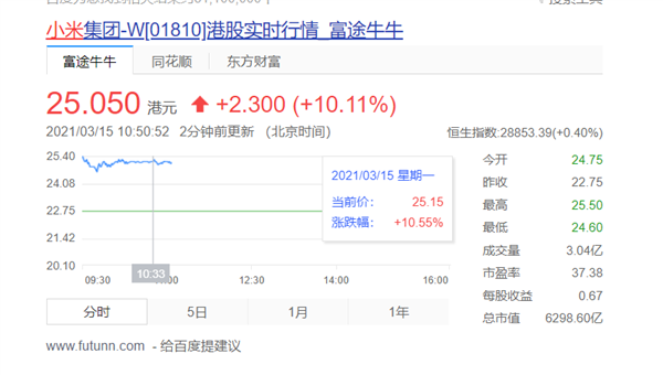 U.S. ban is stopped, Xiaomi's share price soars 10%