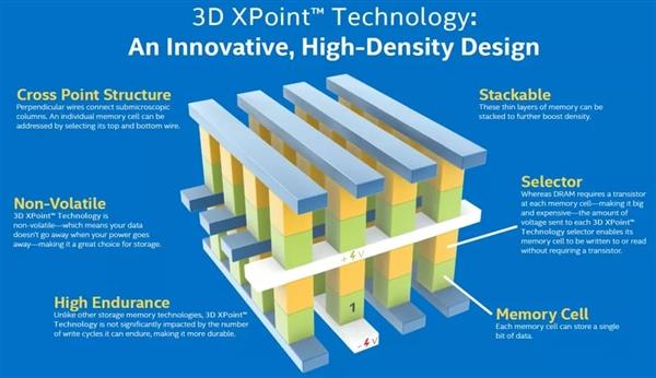 巨资研发6年结果失败:美光宣布出售3D Xpoint闪存芯片工厂