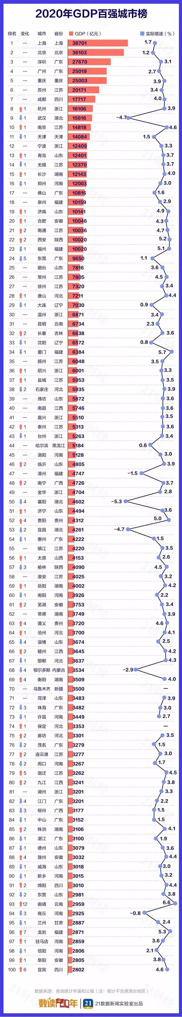 2020中国城市GDP百强榜:上海北京深圳广州排前四 南京超天津