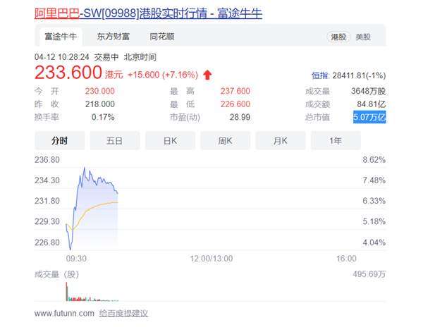 张勇回应阿里被处罚:预计不会造成重大负面影响 股价大涨7%