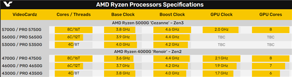 Zen3新势力:锐龙PRO 5000G APU型号、规格走光