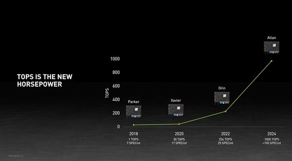 NVIDIA官宣全新自动驾驶平台:下代CPU+下代GPU