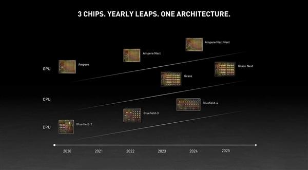 NVIDIA发布自主CPU处理器!ARM架构、打造2千亿亿次超算