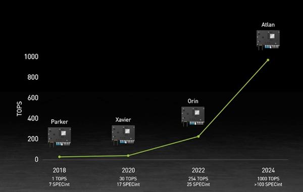 单颗算力1000TOPS!英伟达发布最新自动驾驶芯片:碾压特斯拉7倍