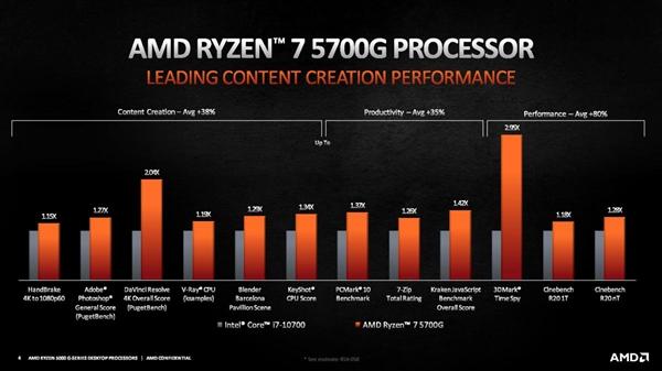 Zen3架构桌面锐龙5000G APU正式发布:年内开放零售