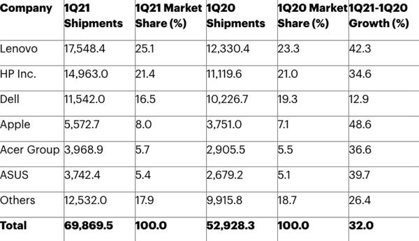 Gartner:今年Q1全球PC出货量同比增长32%、创21年来最快增速