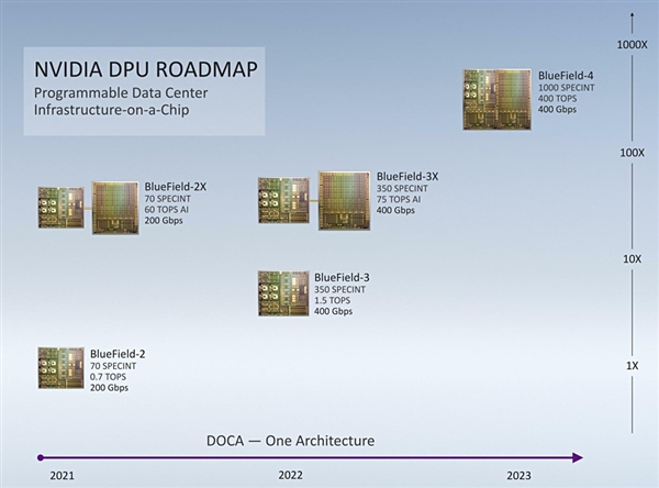 "NVIDIA发布BlueField3""网卡"":400Gbps、支持PCIe 5.0"