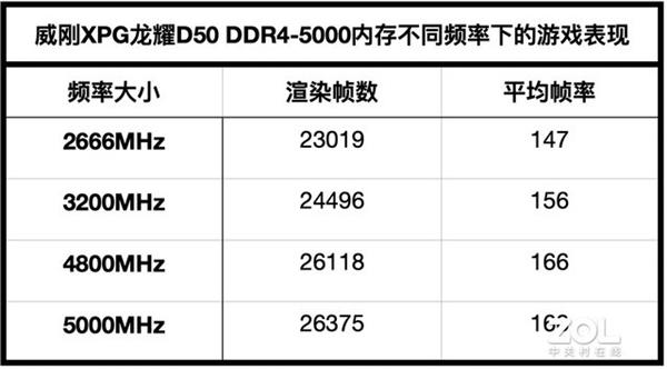 5000MHz的性能怪兽 威刚XPG龙耀D50 Xtreme内存上手