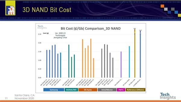 国产闪存成本曝光 1TB SSD硬盘卖700多良心了