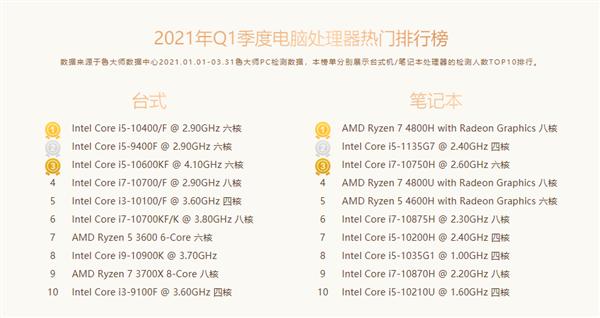 鲁大师第一季度PC处理器性能排行:AMD霸占前四 3990X傲视所有对手