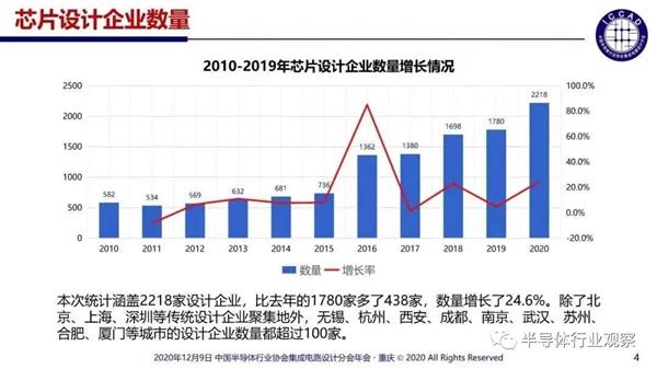 中国小型芯片公司渡劫