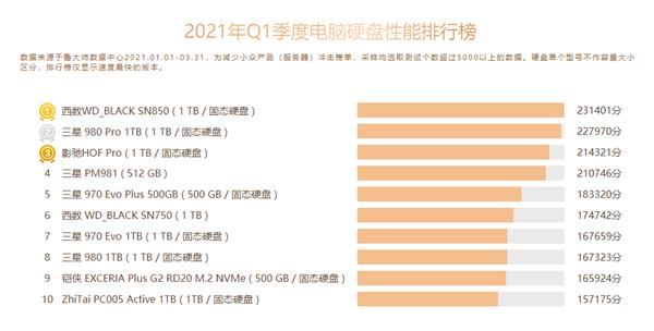 鲁大师发布Q1硬盘排行:PCIe 4.0性能屠榜、HDD边缘化
