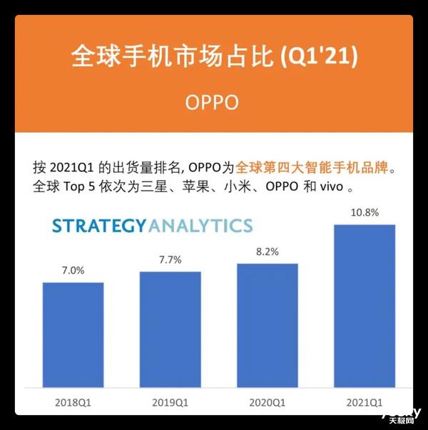 紧跟三星苹果 OPPO Q1成为全球第四大手机品牌:份额首超10%