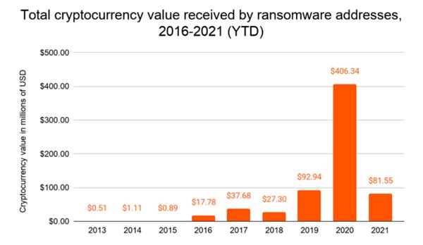 勒索软件爆炸式增长!去年价值超4亿美元加密货币用于支付赎金
