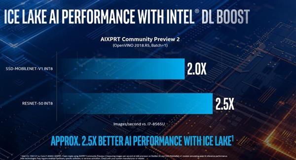 AI无可匹敌 PC生产力性能数倍提升:Intel是怎么做到的?