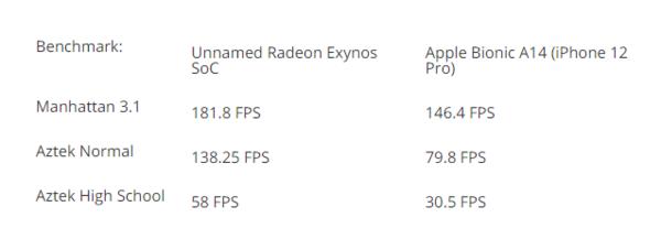 三星Exynos 2200要来:4nm+AMD GPU 图形性能有望超苹果