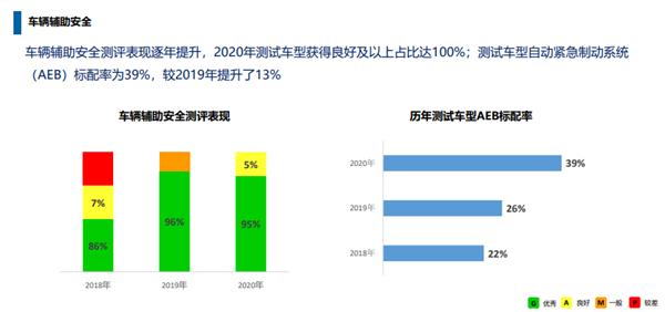 中保研发布2020年测评结果研究报告:中国品牌表现亮眼