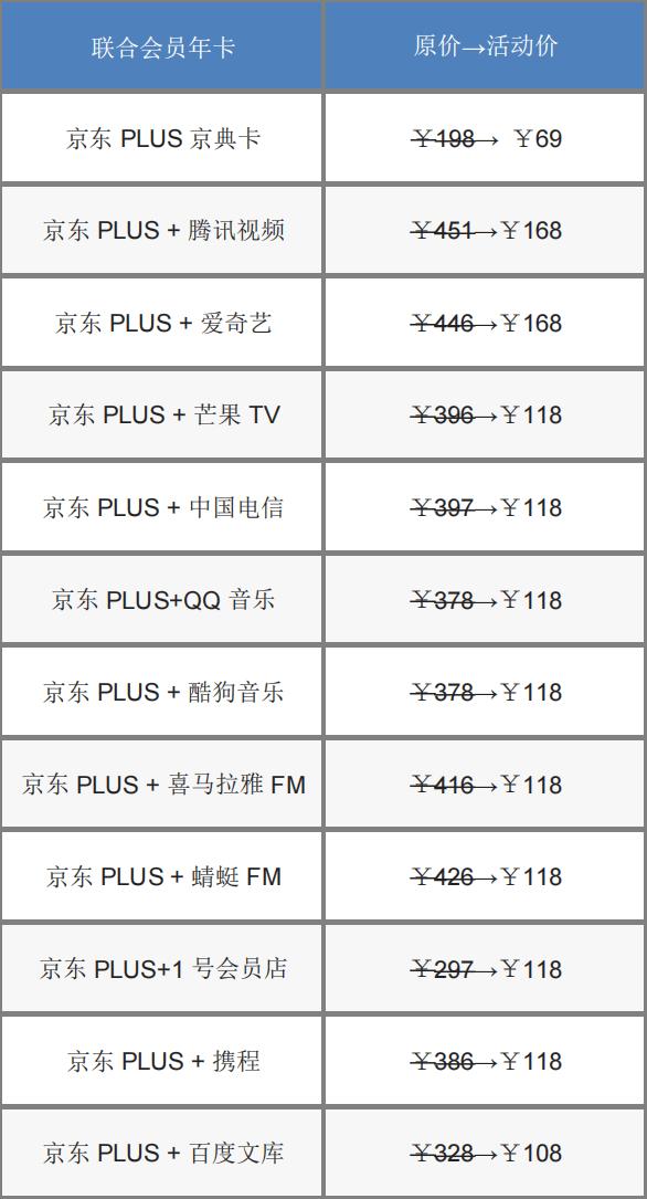 一单回本!京东Plus会员618大促:30元通用红包 联名卡最低三折