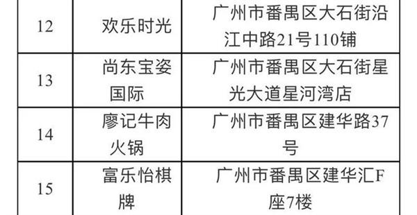 广州番禺一区域调整为中风险:广东新增6例本土确诊病例
