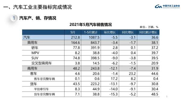 5月国内汽车销量下降3.1% 中汽协:最大问题是芯片短缺