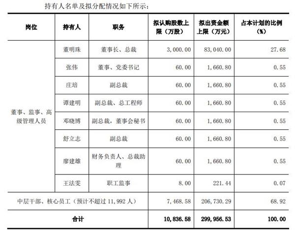 """格力向员工""""贱卖""""公司股票:买到立刻赚一倍 人均25万"""