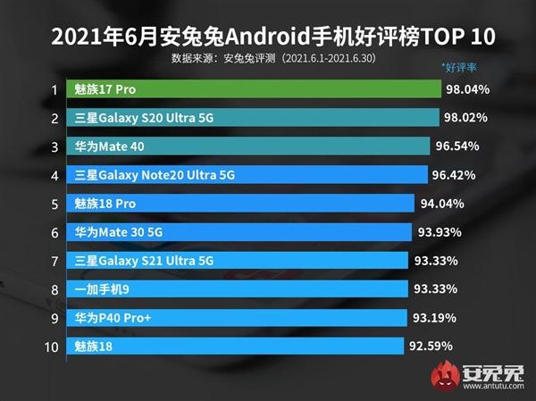 6月安卓手机好评榜TOP10:魅族战绩醒目 一举拿下三席