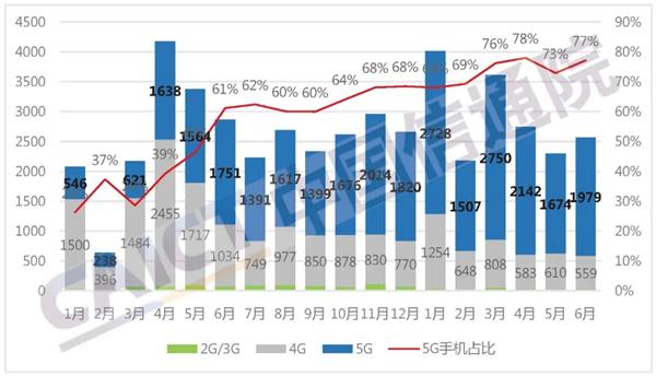 1-6月5G手机出货量达1.28亿部 占比同期73.4%