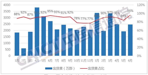 中国信通院:上半年5G手机增长迅速 同比增幅超100%