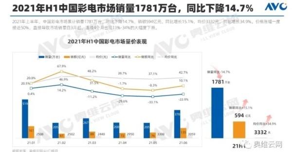 上半年中国彩电市场累计销量1781万台 同降14.7%