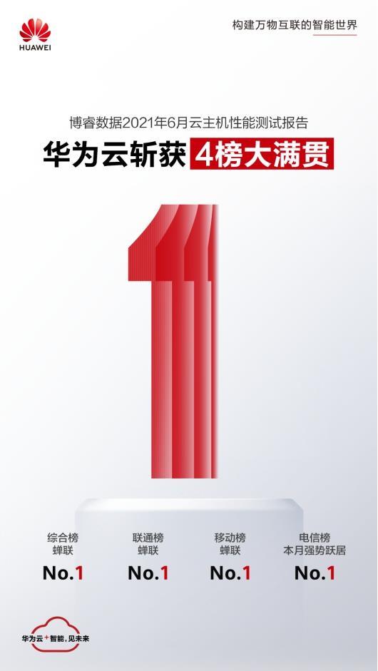 云主机排行_盛大云-华东蝉联:2021年1月最新云主机性能评测排行榜新鲜出炉!