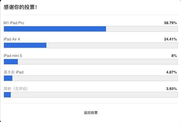 苹果哪款iPad最受欢迎?调查结果出乎意料