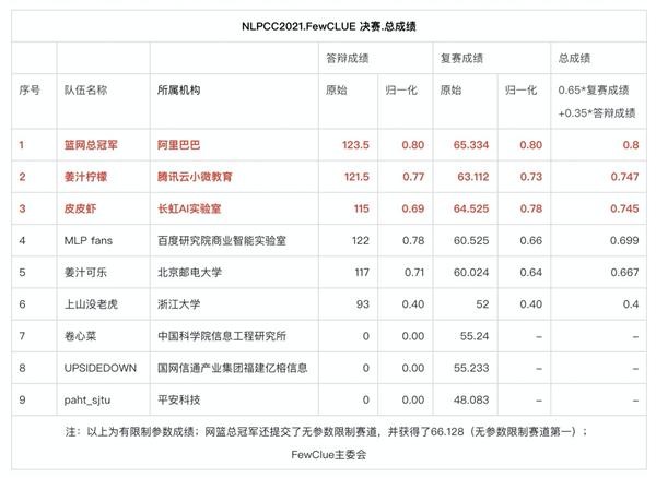 AI比人类更懂中文 !