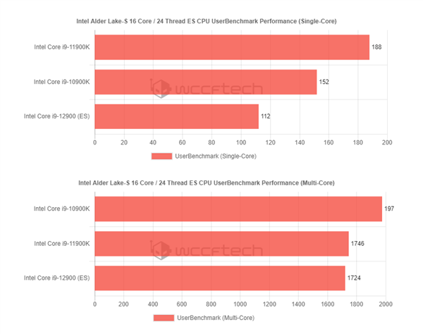 Intel 12代酷睿16核心24线程样品曝光:3GHz频率接近i9-11900K