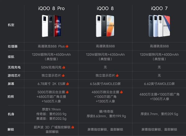 一图看懂iQOO 8 系列手机:5999元的顶配电竞手机好在哪?