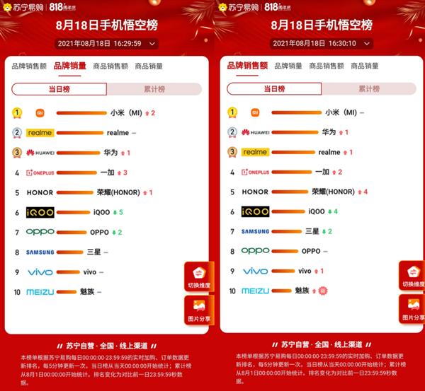 苏宁易购818当日战报出炉:MIX 4领跑、小米稳居双榜第一