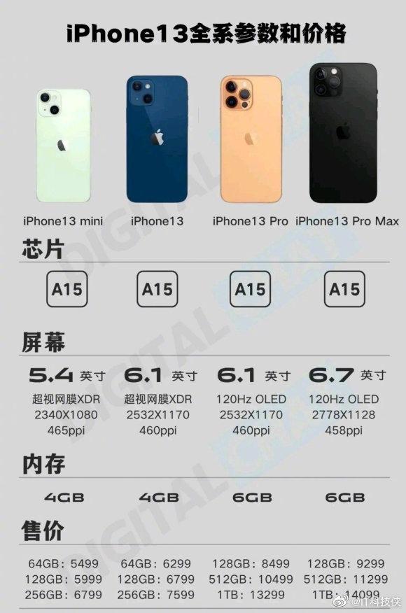 iPhone13全系参数和售价汇总:120Hz刷新+LTPO屏+A15芯片