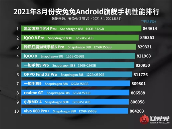 对手强劲!8月安卓机性能榜:8款骁龙888 2款骁龙888+