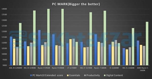 单核秒天秒地!Intel 12代酷睿i9/i7/i5性能、价格全曝光