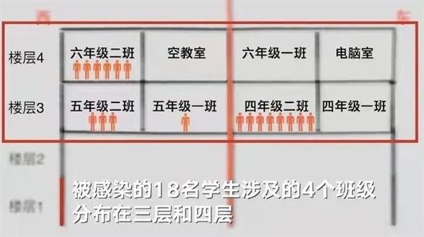 莆田一小学和鞋厂疫情呈现交集:鞋厂停工、感染学生涉及4个班级