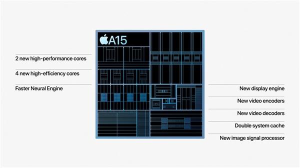 苹果发布全新A15处理器:性能超越竞品50%!