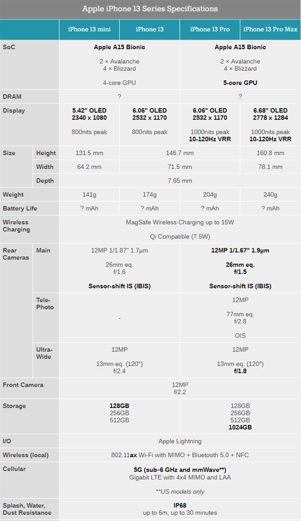 iPhone 13全系规格对比:mini还是单卡、Pro系列完整五核GPU