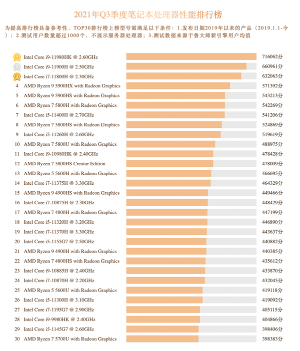 Master Lu: 3995WX, the strongest desktop CPU, has changed hands and reached the top! The top five are all AMD
