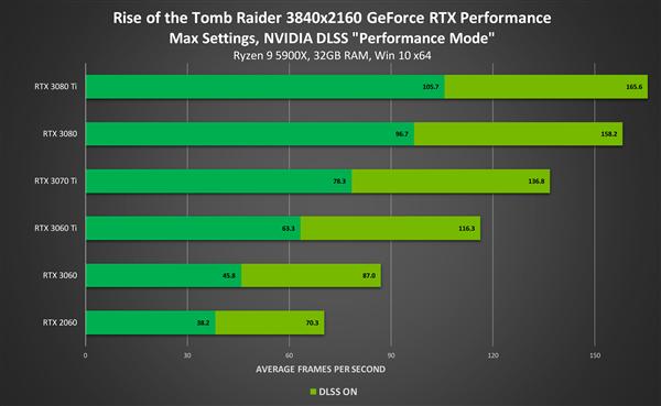 性能提升多达88% NVIDIA的DLSS已有120款游戏支持